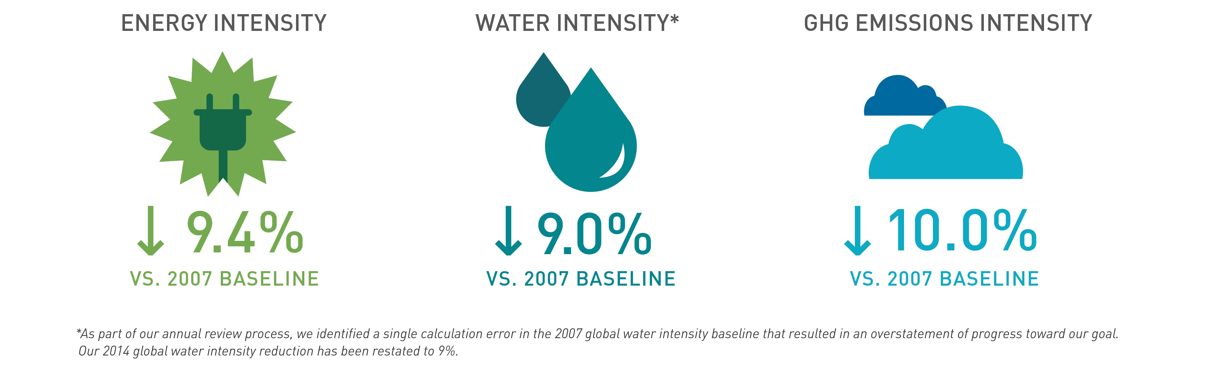 Sustainability Goal Infographic: Energy/Water/EGH Emissions Intensity.