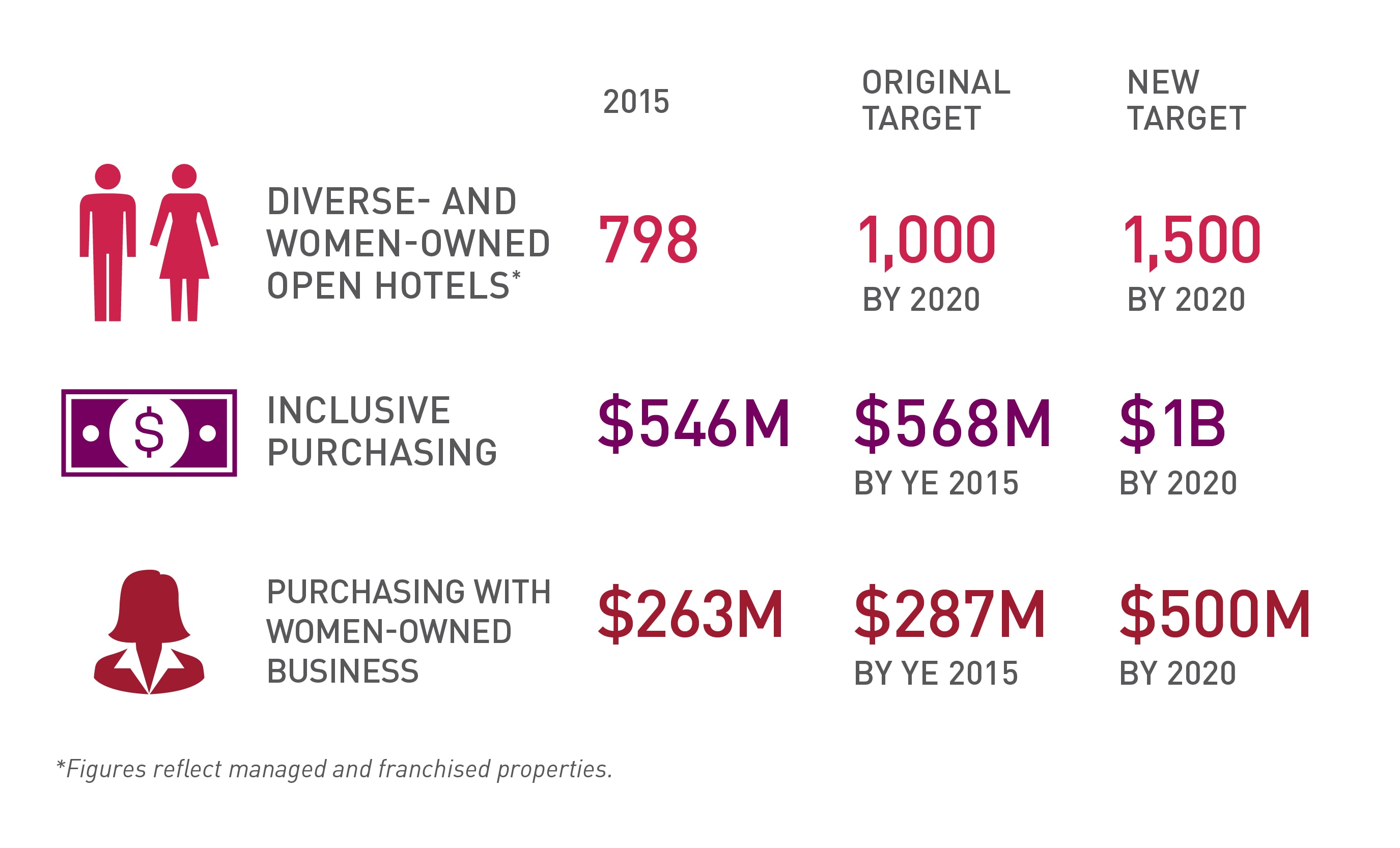Diverse Women Owned Hotels Purchasing