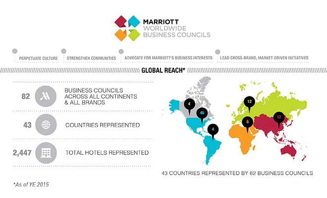 Marriott Worldwide Business Councils