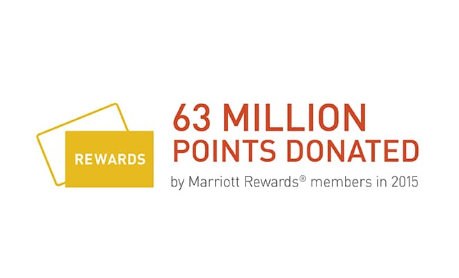 Rewards Points Donated