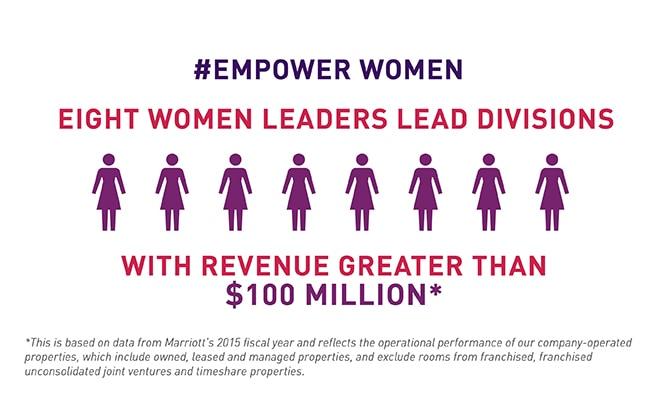Women's Leadership Around the Globe