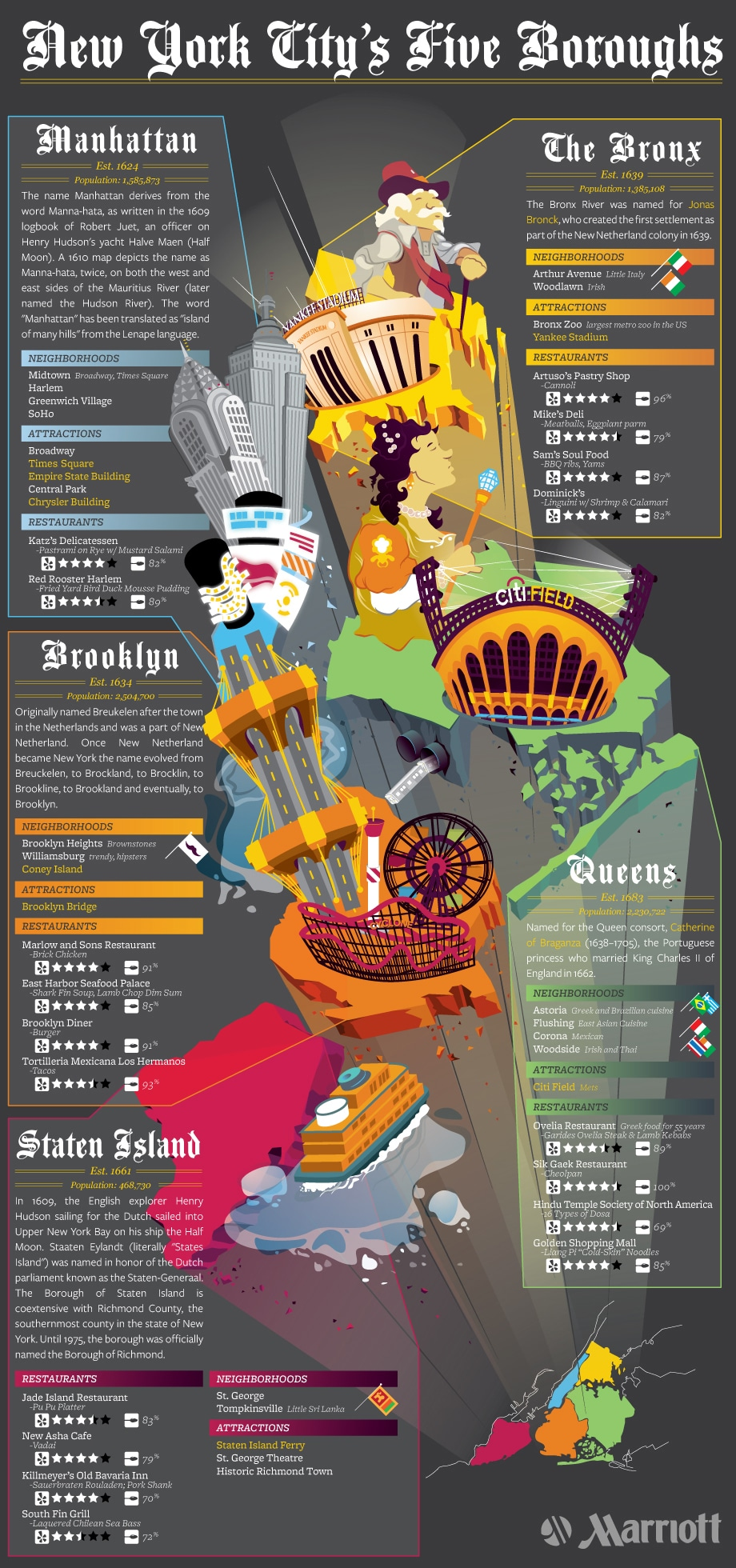 New York infographic – an insider's guide to NYC's five boroughs