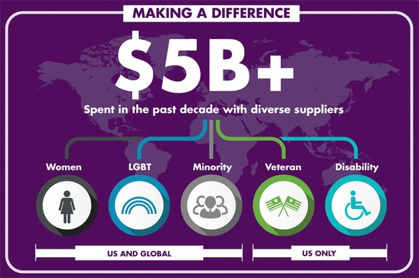 Graphic illustrates how much Marriott Exchanges has made a difference as a diverse supplier